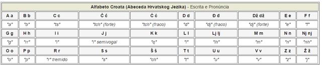 alfabeto croata coisas que amamos dicas croácia